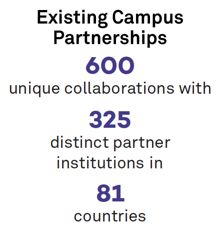 Campus partnerships by the numbers